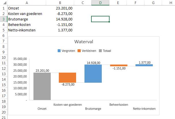 Grafiektypen in Excel 2016