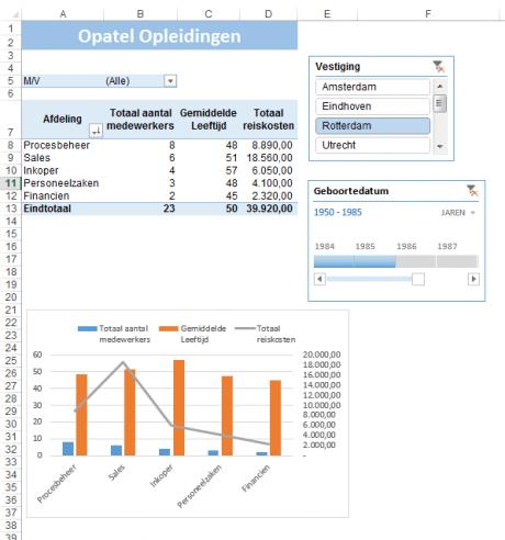 draaitabel en draaigrafiek in Excel